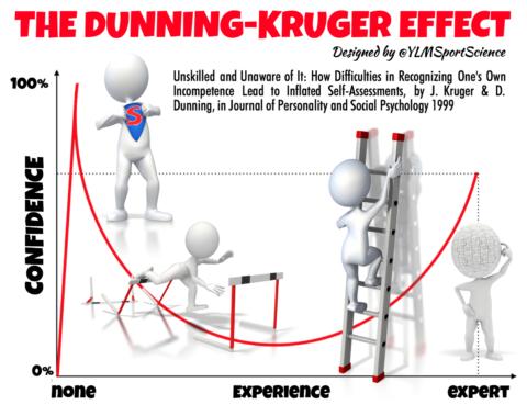 L'effetto Dunning-Kruger, quando l'ignoranza diventa saccenza.