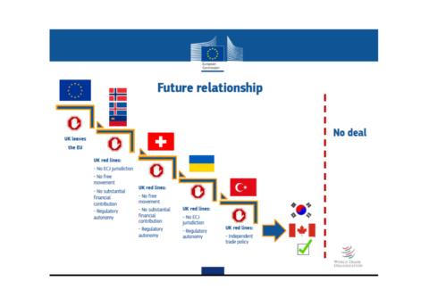 UK vs EU