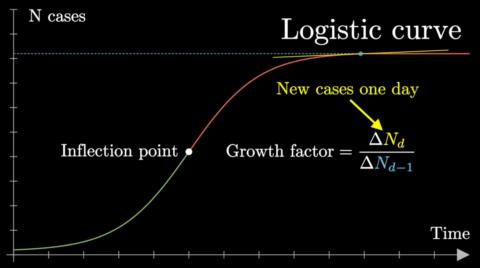 Covid19 in esponenziali